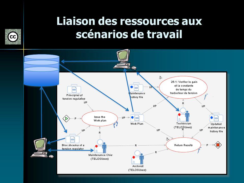 Liaison des ressources aux scénarios de travail