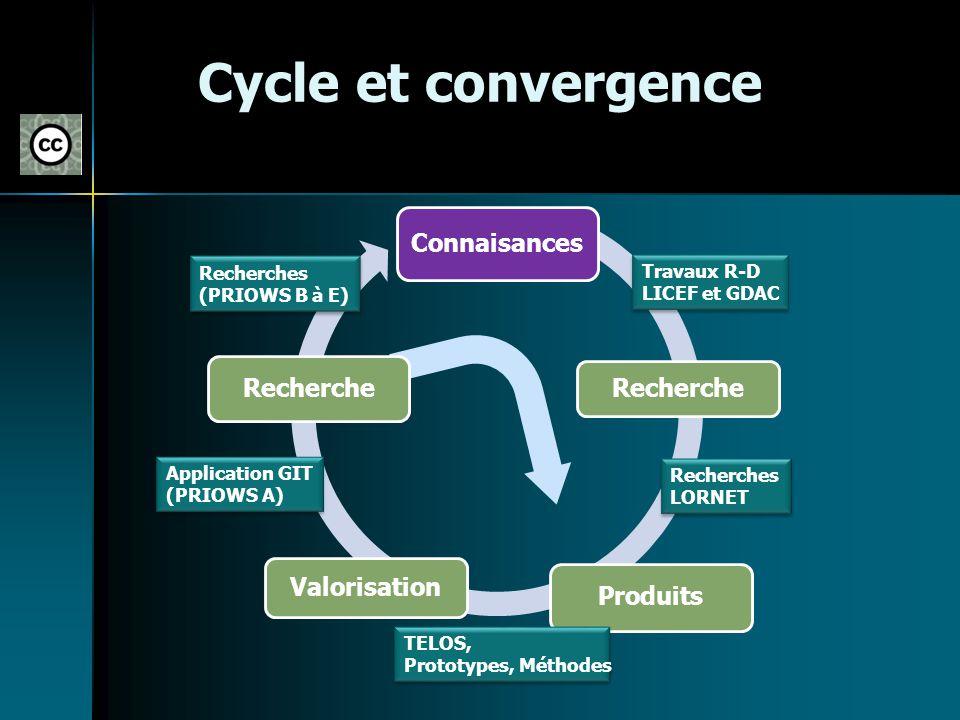 Cycle et convergence Connaisances Recherche Valorisation Produits