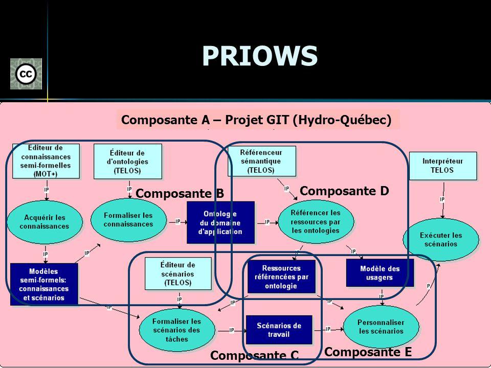 PRIOWS Composante A – Projet GIT (Hydro-Québec) Composante D