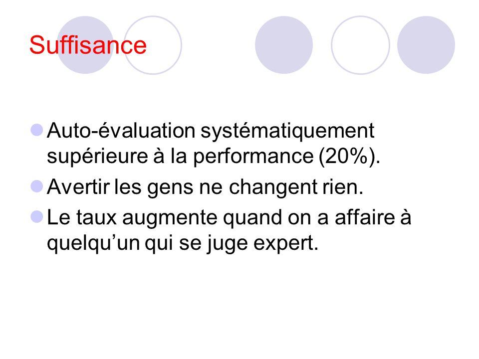 Suffisance Auto-évaluation systématiquement supérieure à la performance (20%). Avertir les gens ne changent rien.