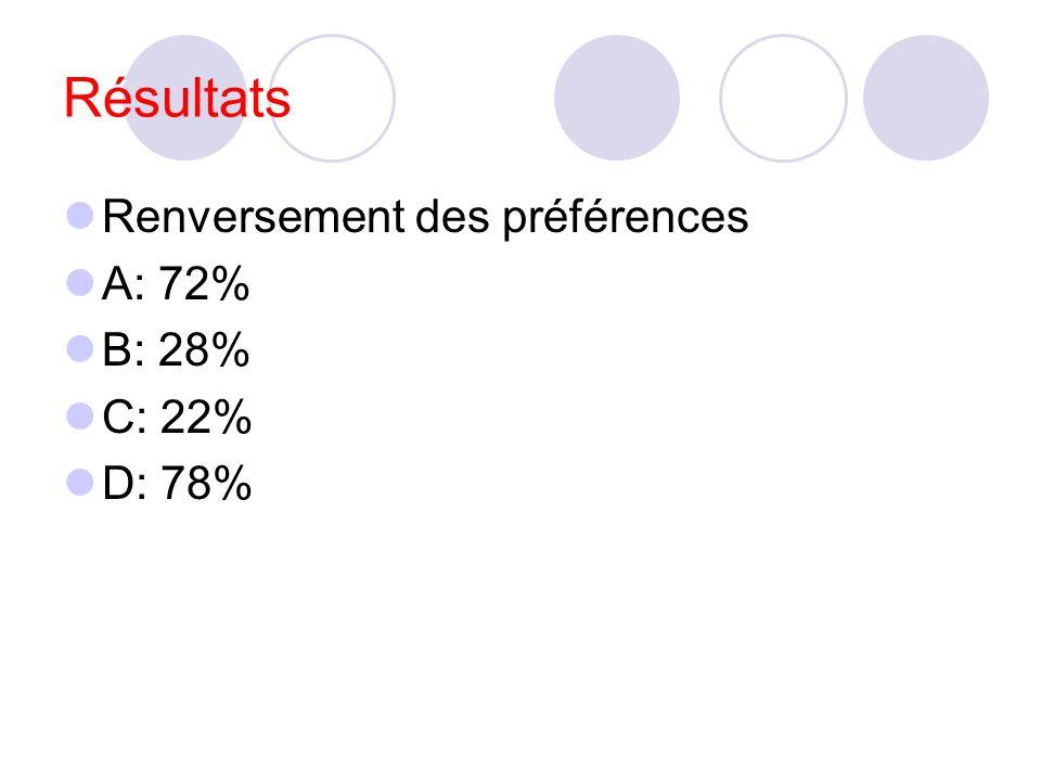 Résultats Renversement des préférences A: 72% B: 28% C: 22% D: 78%