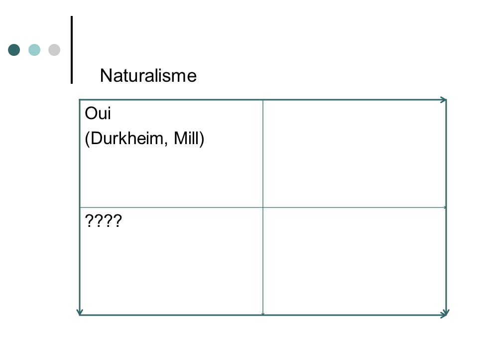Naturalisme Oui (Durkheim, Mill)