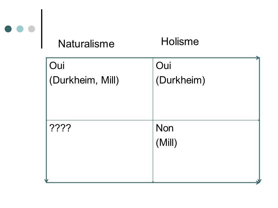 Holisme Naturalisme Oui (Durkheim, Mill) (Durkheim) Non (Mill)