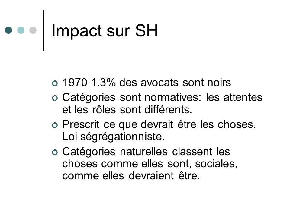 Impact sur SH 1970 1.3% des avocats sont noirs