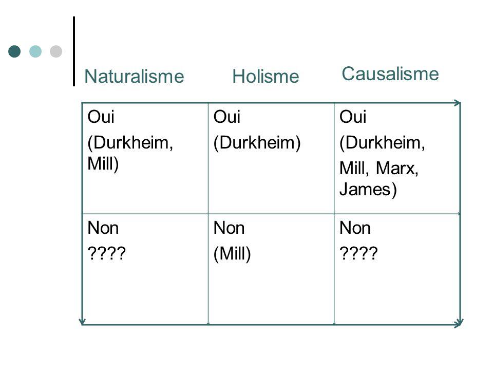 Naturalisme Holisme Causalisme Oui (Durkheim, Mill) (Durkheim)