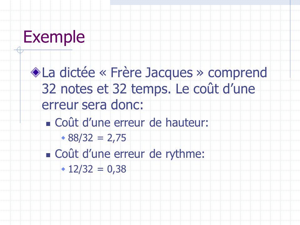 Exemple La dictée « Frère Jacques » comprend 32 notes et 32 temps. Le coût d'une erreur sera donc: Coût d'une erreur de hauteur: