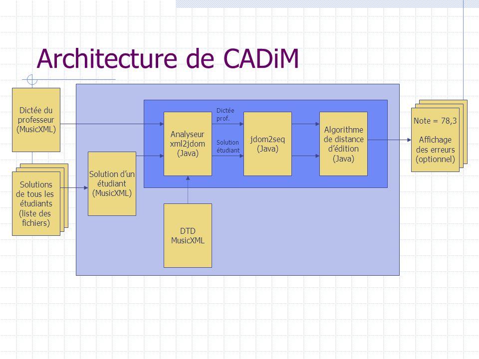 Architecture de CADiM Dictée du professeur (MusicXML) Note = 78,3