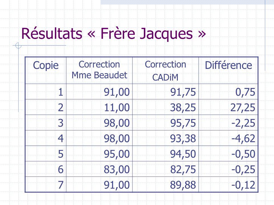 Résultats « Frère Jacques »