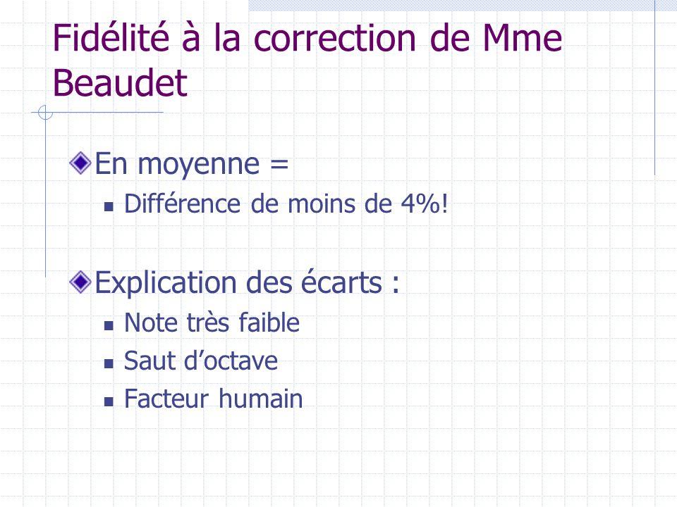 Fidélité à la correction de Mme Beaudet