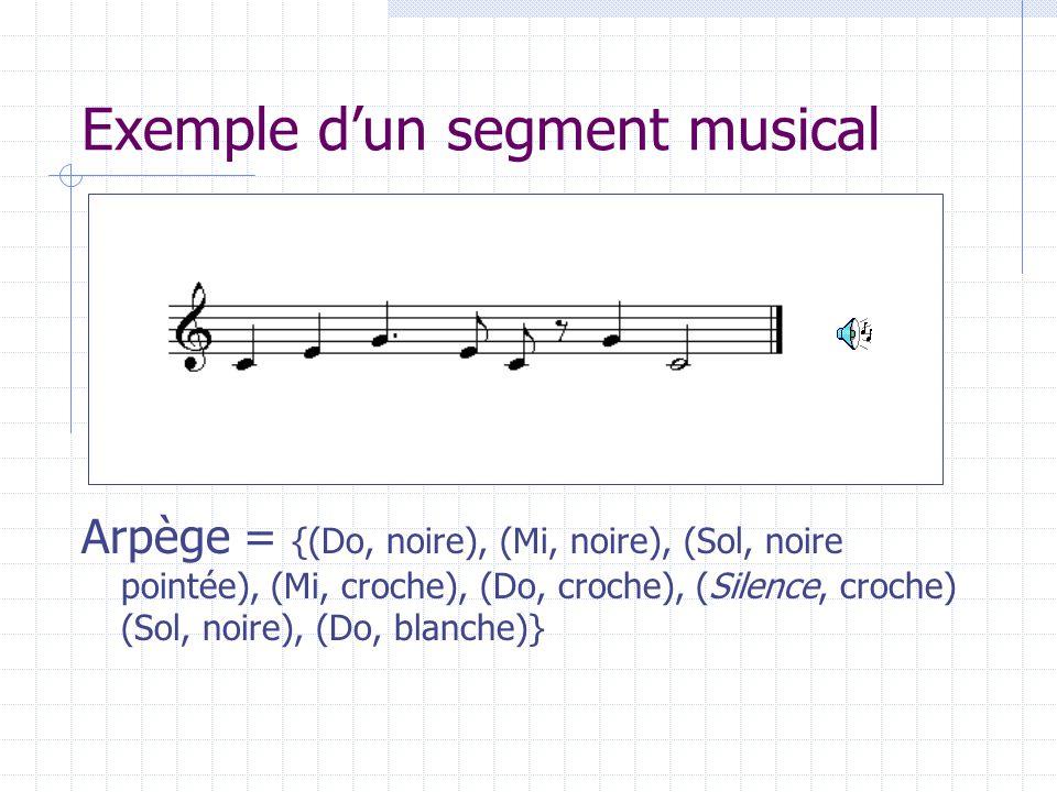 Exemple d'un segment musical
