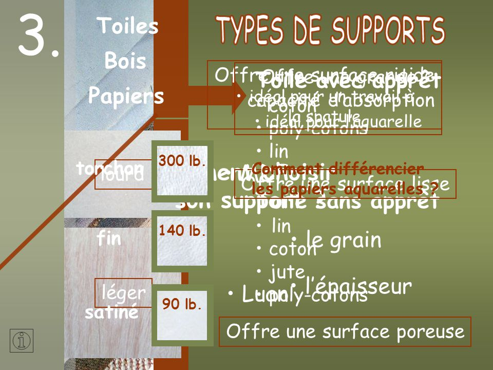 3. Comment choisir son support Toiles TYPES DE SUPPORTS Bois