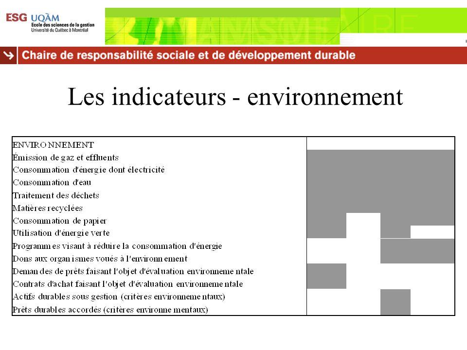 Les indicateurs - environnement