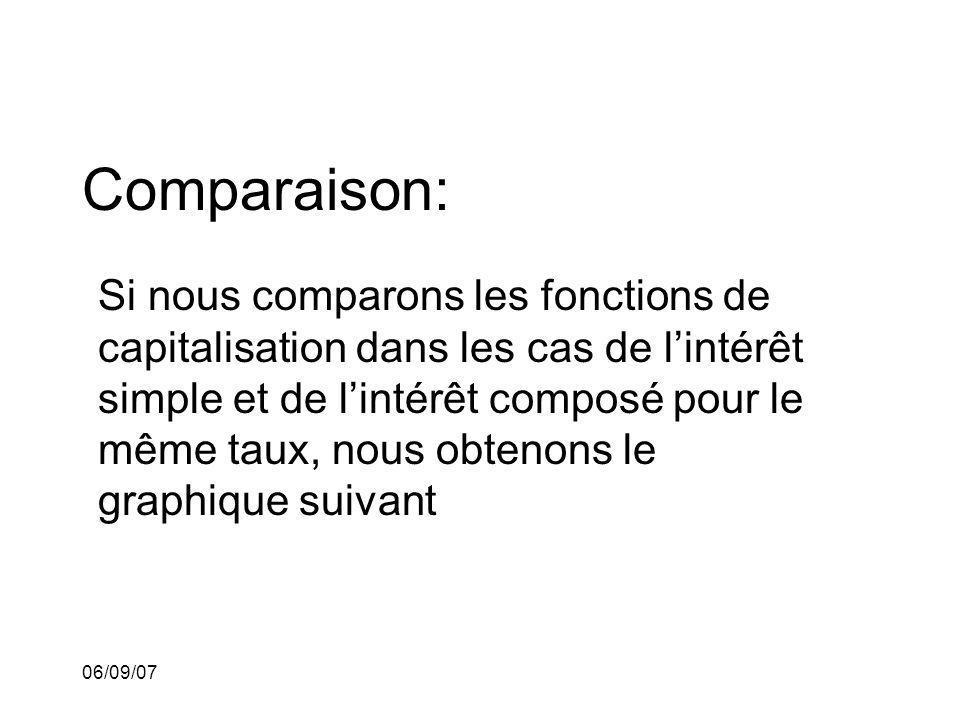 Comparaison: