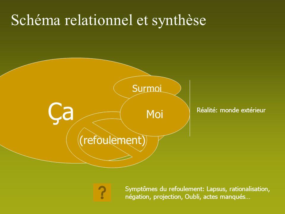 Ça Schéma relationnel et synthèse Moi (refoulement) Surmoi