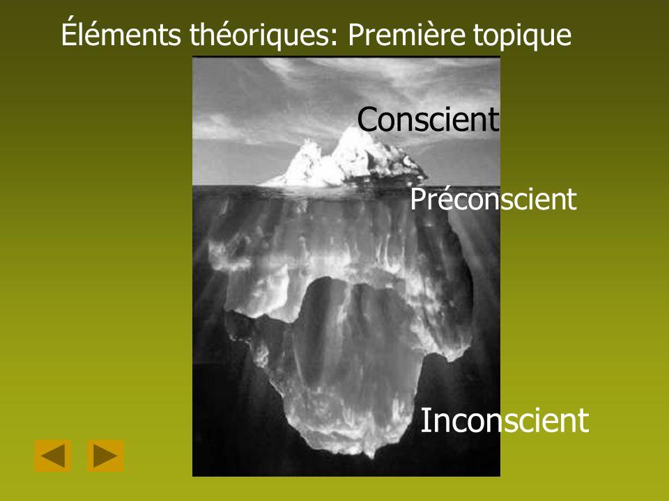 Conscient Inconscient Éléments théoriques: Première topique