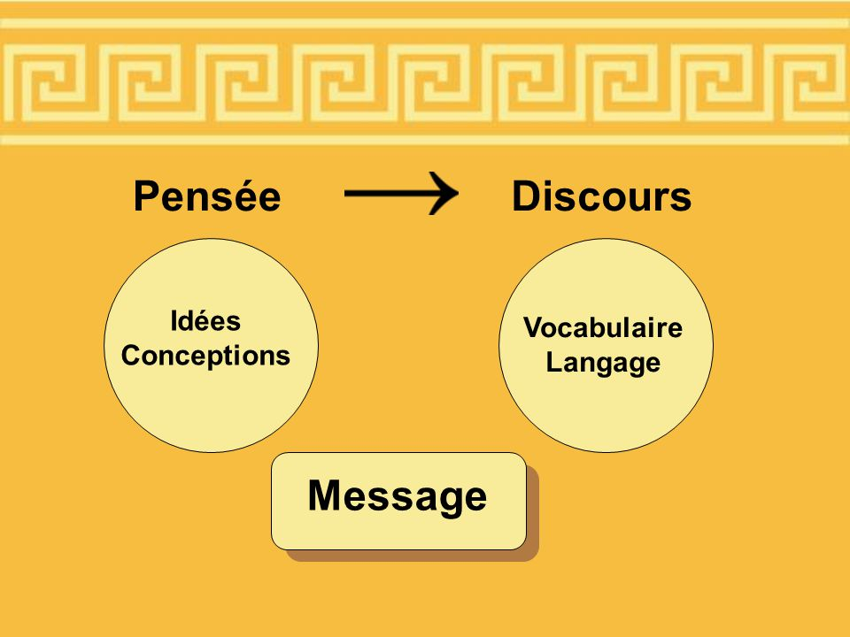 Pensée Discours Idées Conceptions Vocabulaire Langage Message