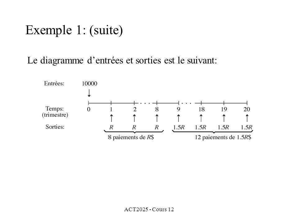 Exemple 1: (suite) Le diagramme d'entrées et sorties est le suivant: