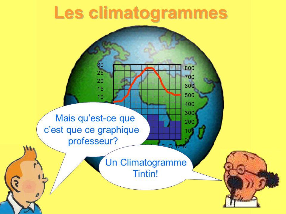 Les climatogrammes c'est que ce graphique professeur Un Climatogramme
