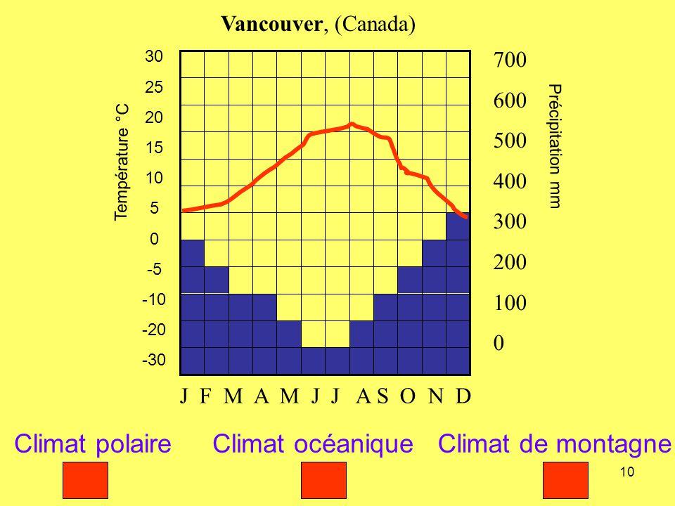 Climat polaire Climat océanique Climat de montagne Vancouver, (Canada)