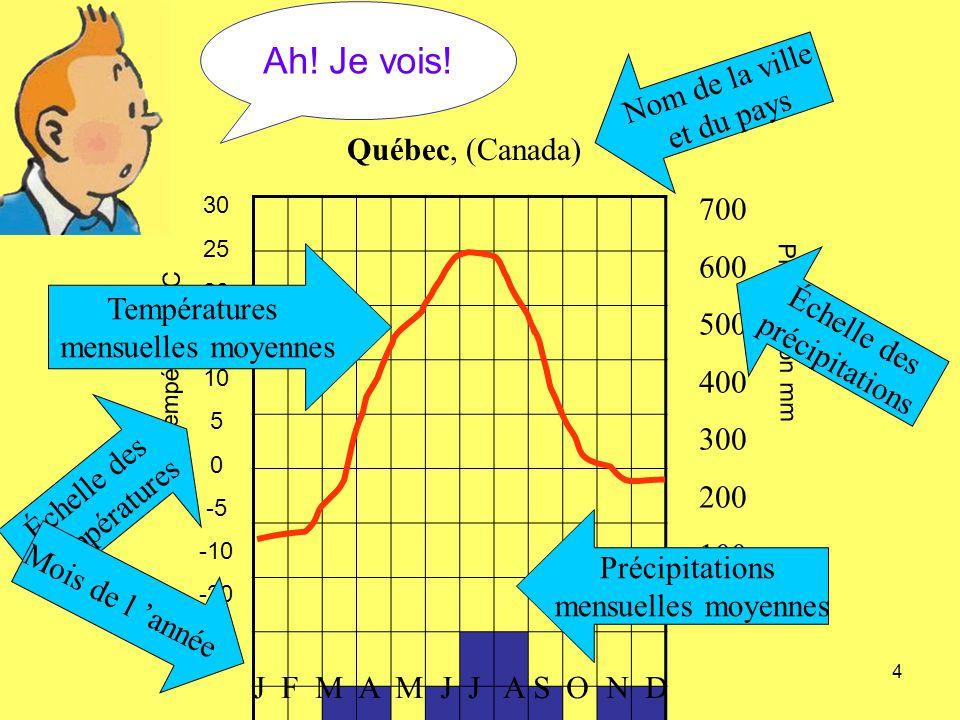 Ah! Je vois! Nom de la ville et du pays Québec, (Canada) 700 600 500