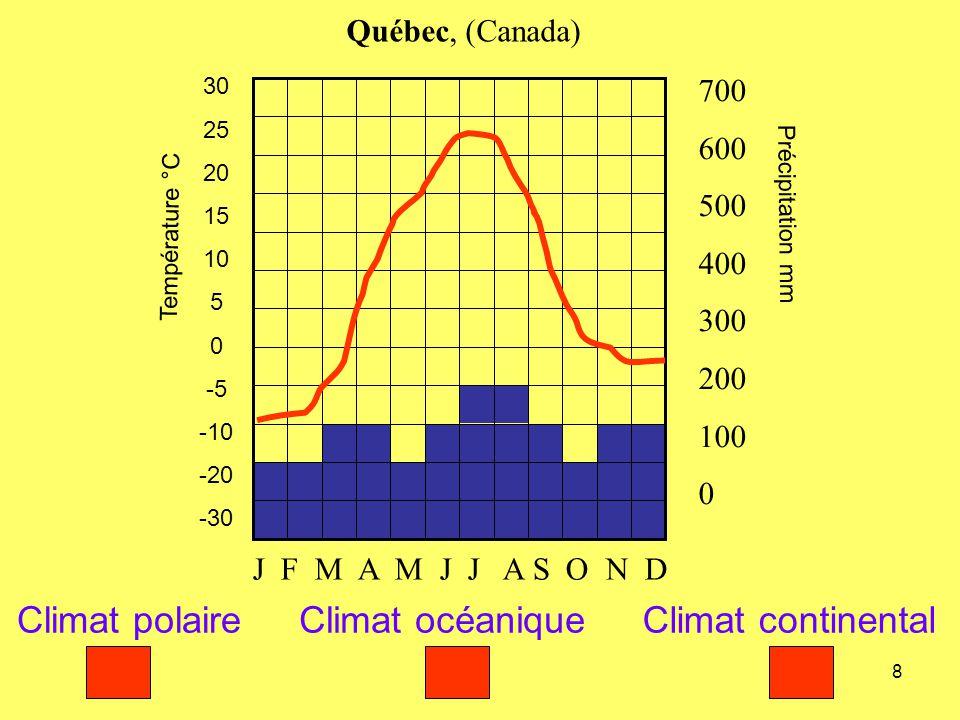 Climat polaire Climat océanique Climat continental Québec, (Canada)