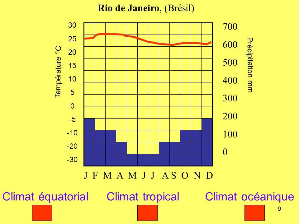 Climat équatorial Climat tropical Climat océanique