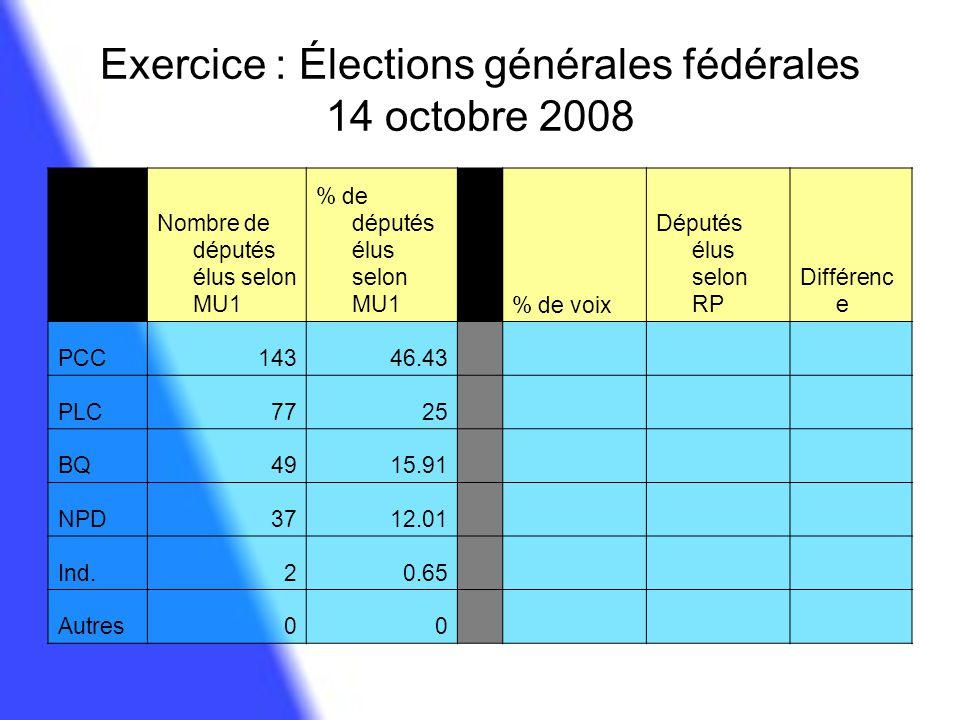 Exercice : Élections générales fédérales 14 octobre 2008