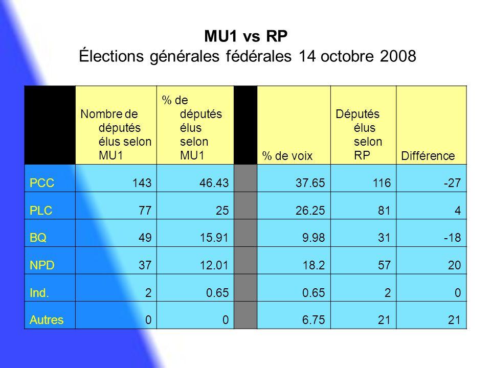 MU1 vs RP Élections générales fédérales 14 octobre 2008