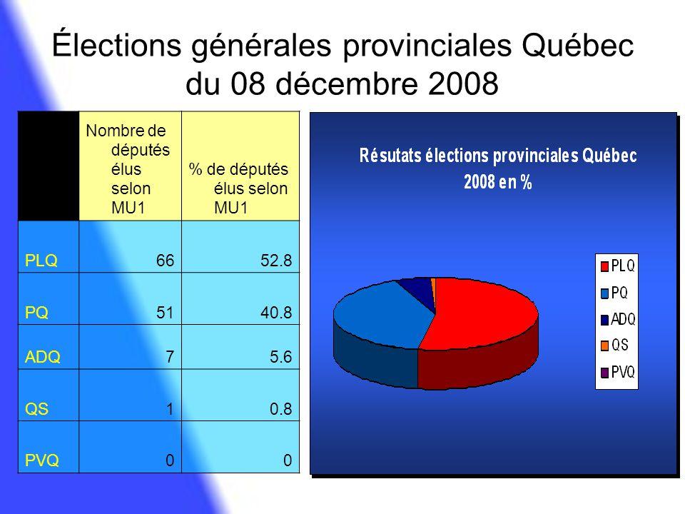 Élections générales provinciales Québec du 08 décembre 2008