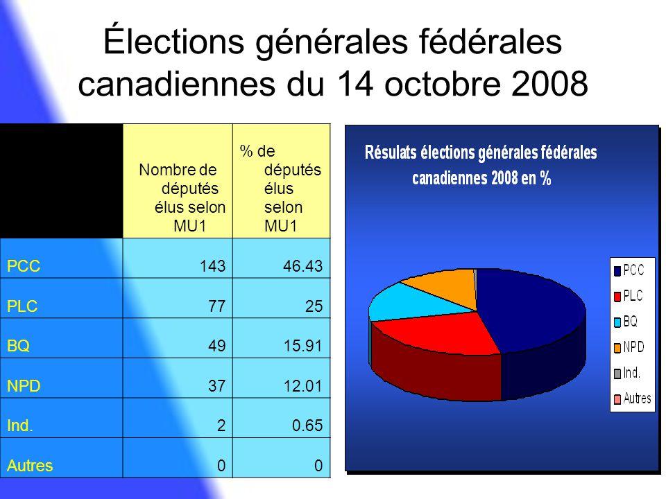 Élections générales fédérales canadiennes du 14 octobre 2008