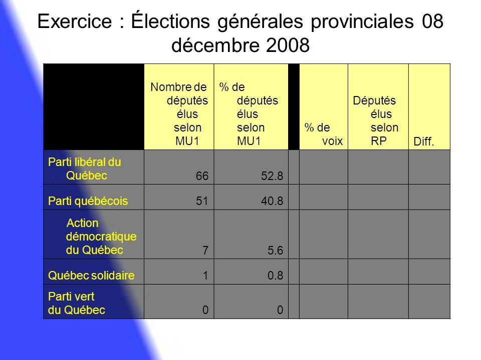Exercice : Élections générales provinciales 08 décembre 2008