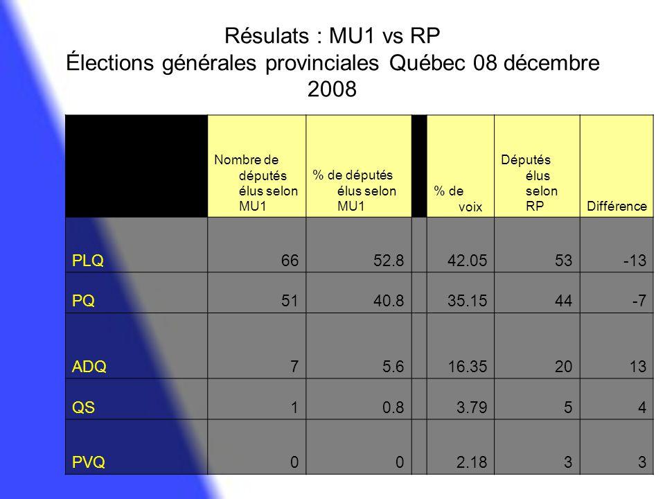 Résulats : MU1 vs RP Élections générales provinciales Québec 08 décembre 2008