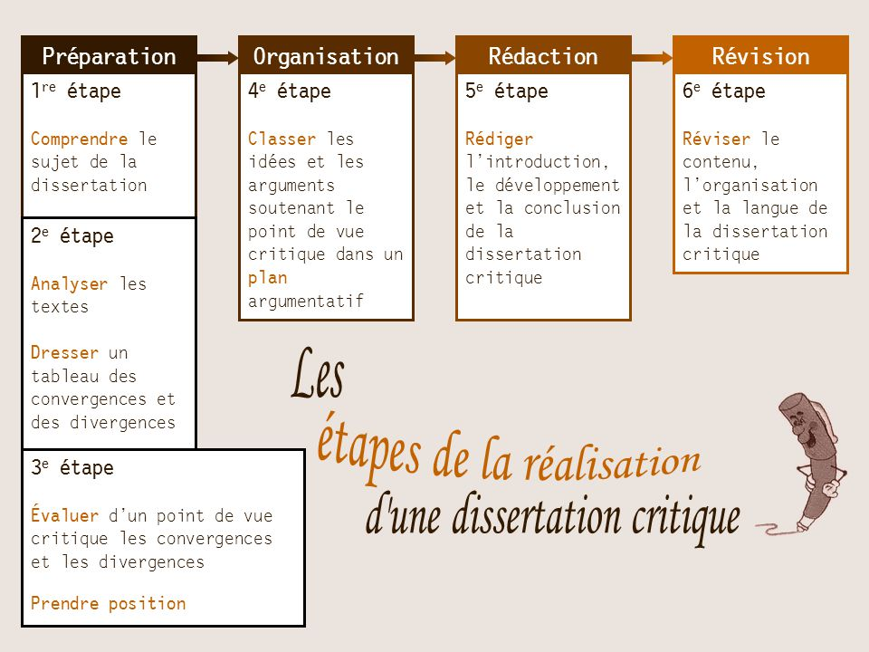 une dissertation critique Writing a dissertation critique sharpens your analytical skills and prepares you to write your own dissertation reading and critiquing dissertations provides information and resources that may be.