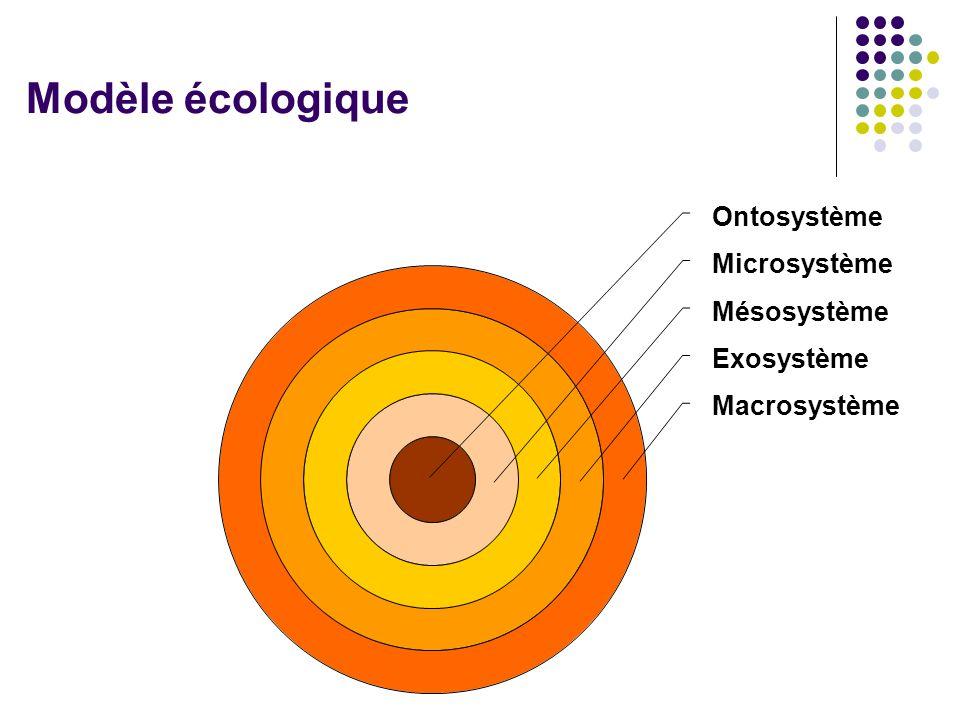 Modèle écologique