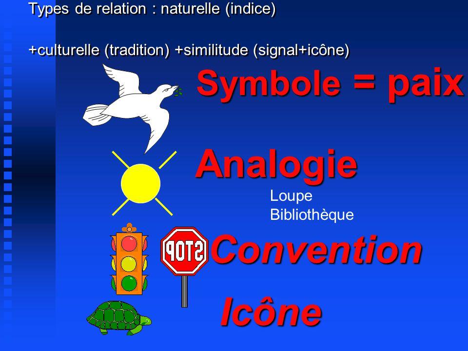Types de relation : naturelle (indice) +culturelle (tradition) +similitude (signal+icône)