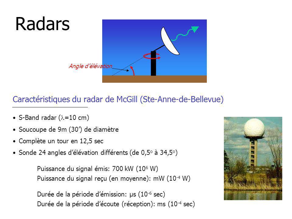 Radars Caractéristiques du radar de McGill (Ste-Anne-de-Bellevue)