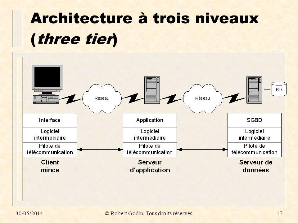 Architecture à trois niveaux (three tier)