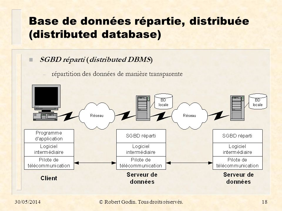 Base de données répartie, distribuée (distributed database)