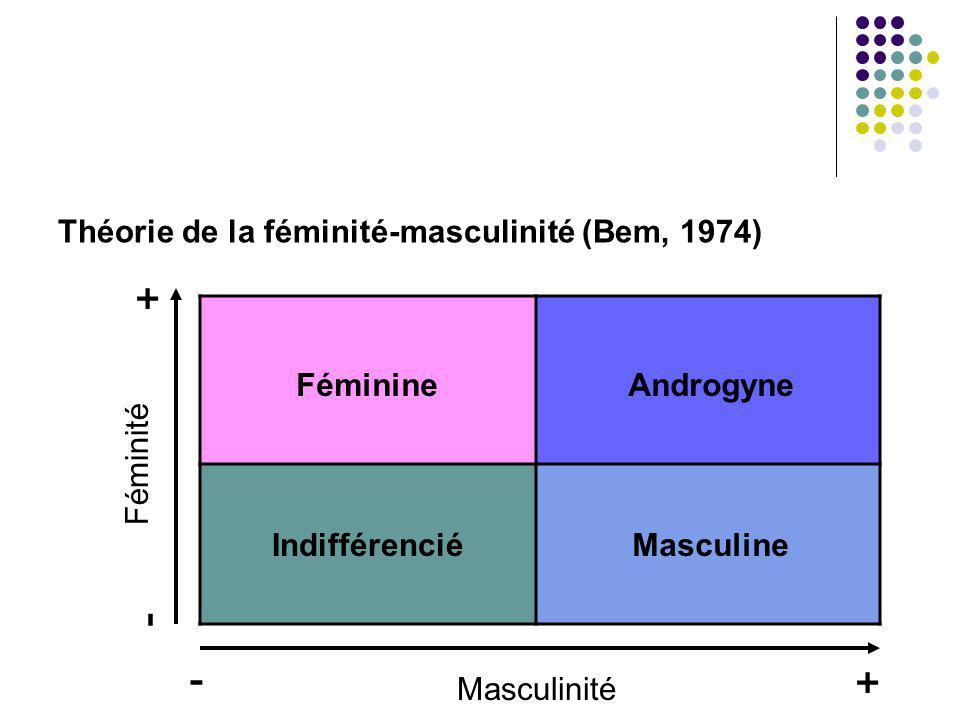 Théorie de la féminité-masculinité (Bem, 1974)