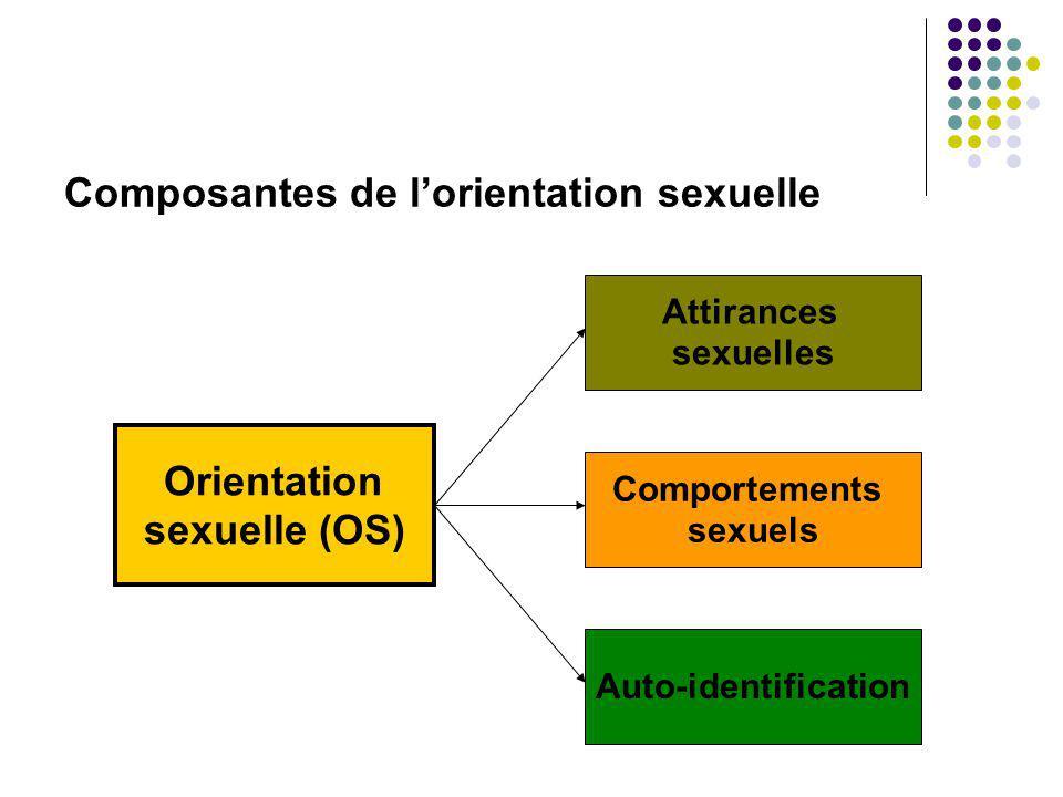Orientation sexuelle (OS)
