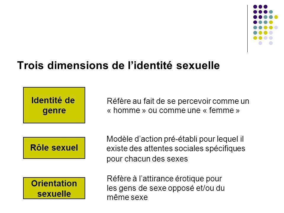 Trois dimensions de l'identité sexuelle