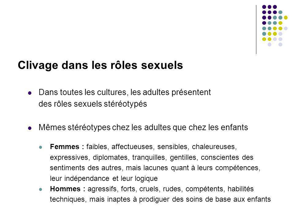 Clivage dans les rôles sexuels