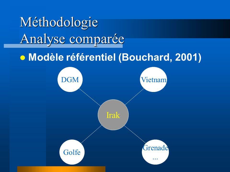 Méthodologie Analyse comparée