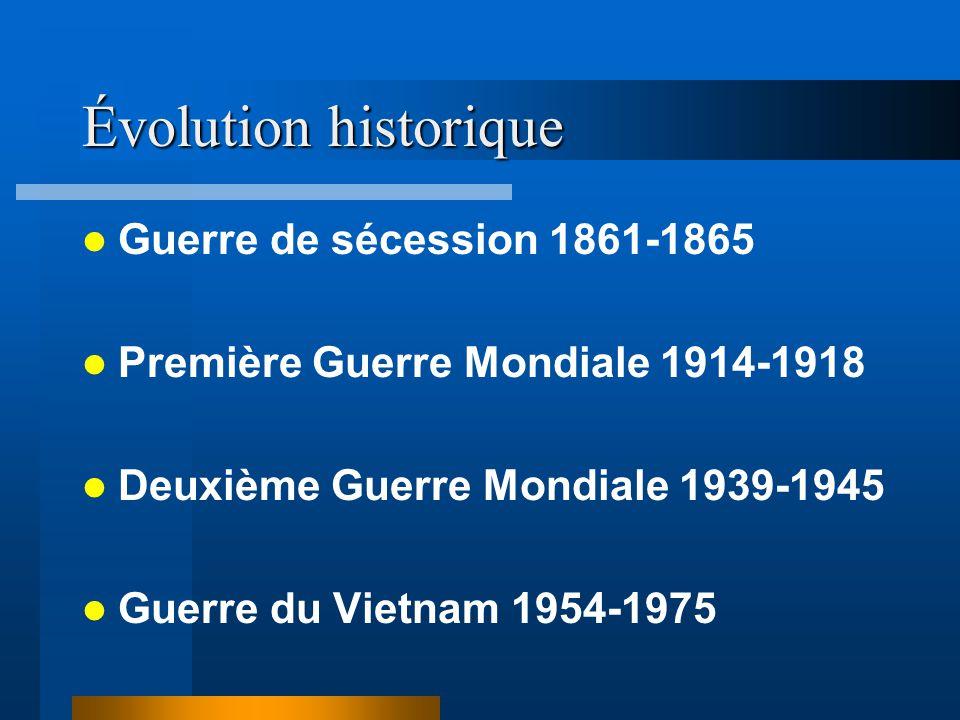 Évolution historique Guerre de sécession 1861-1865