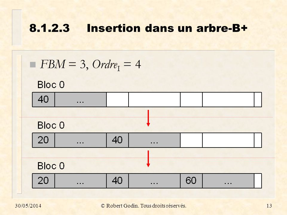 8.1.2.3 Insertion dans un arbre-B+