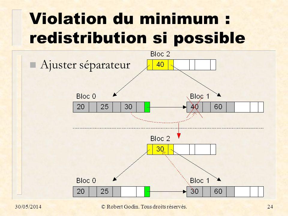 Violation du minimum : redistribution si possible