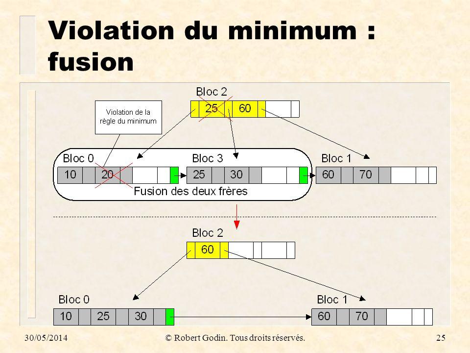 Violation du minimum : fusion