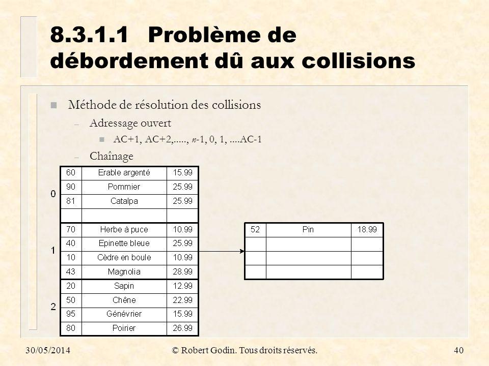 8.3.1.1 Problème de débordement dû aux collisions