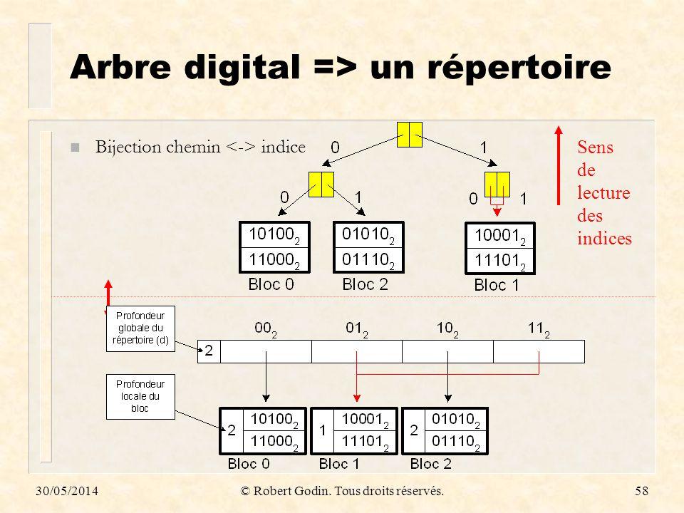 Arbre digital => un répertoire