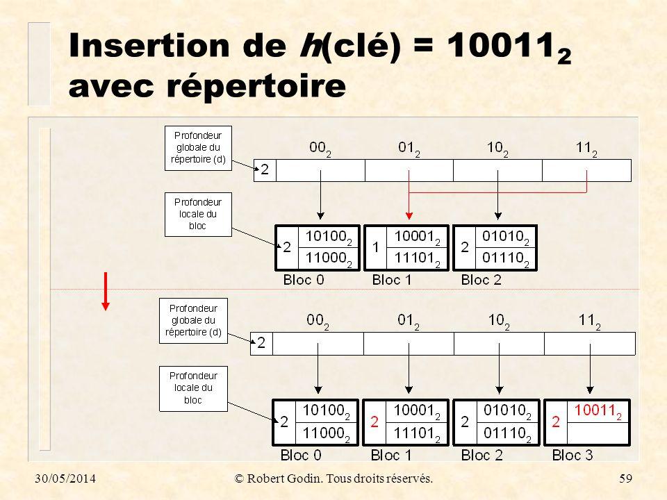 Insertion de h(clé) = 100112 avec répertoire